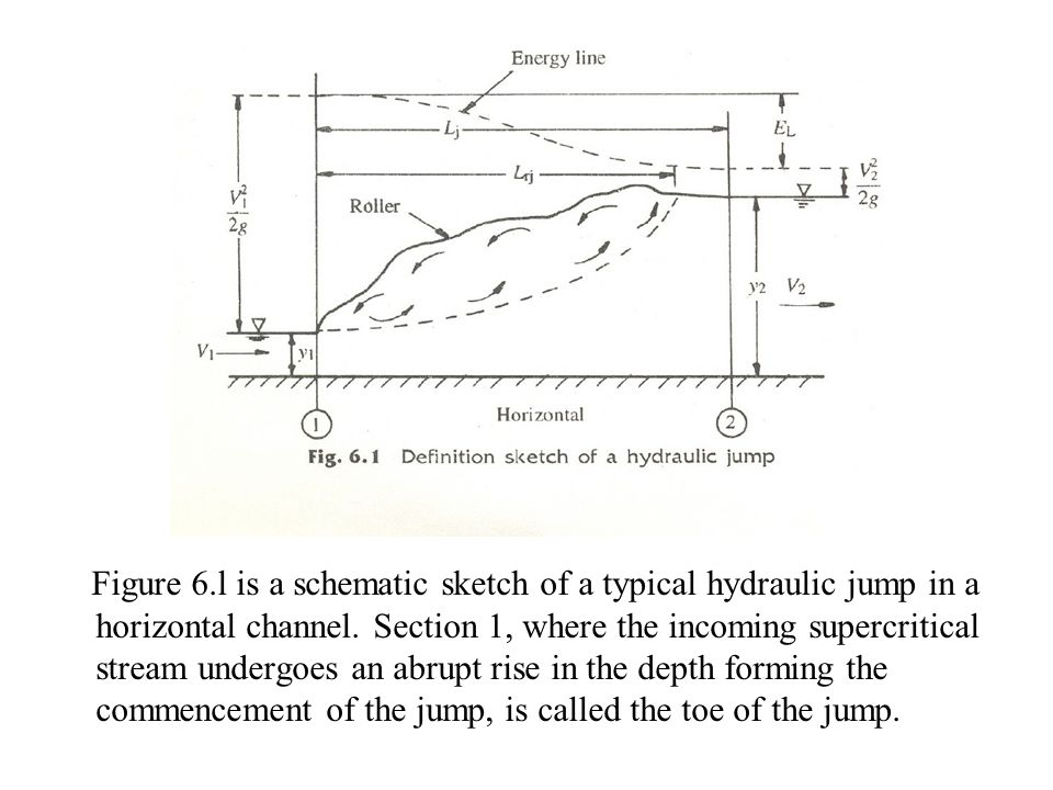 Figure 6.l is a schematic sketch of a typical hydraulic jump in a horizontal channel.