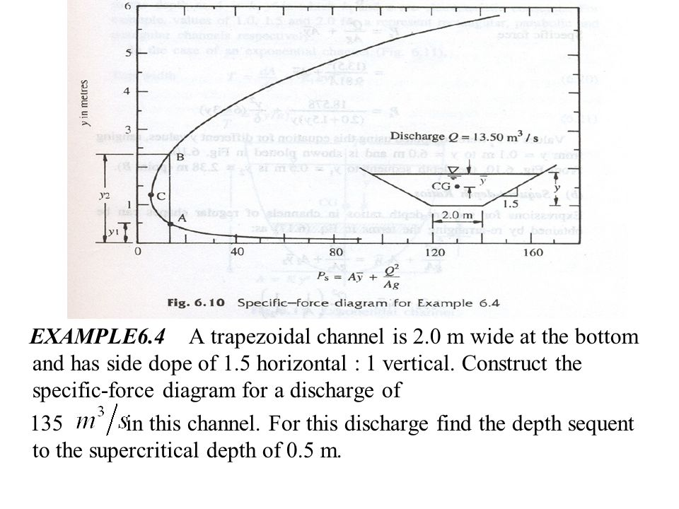 EXAMPLE6. 4 A trapezoidal channel is 2