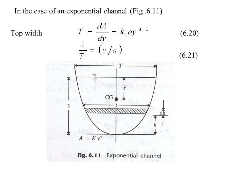 In the case of an exponential channel (Fig .6.11)