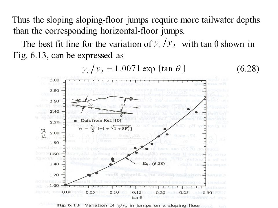 Thus the sloping sloping-floor jumps require more tailwater depths than the corresponding horizontal-floor jumps.