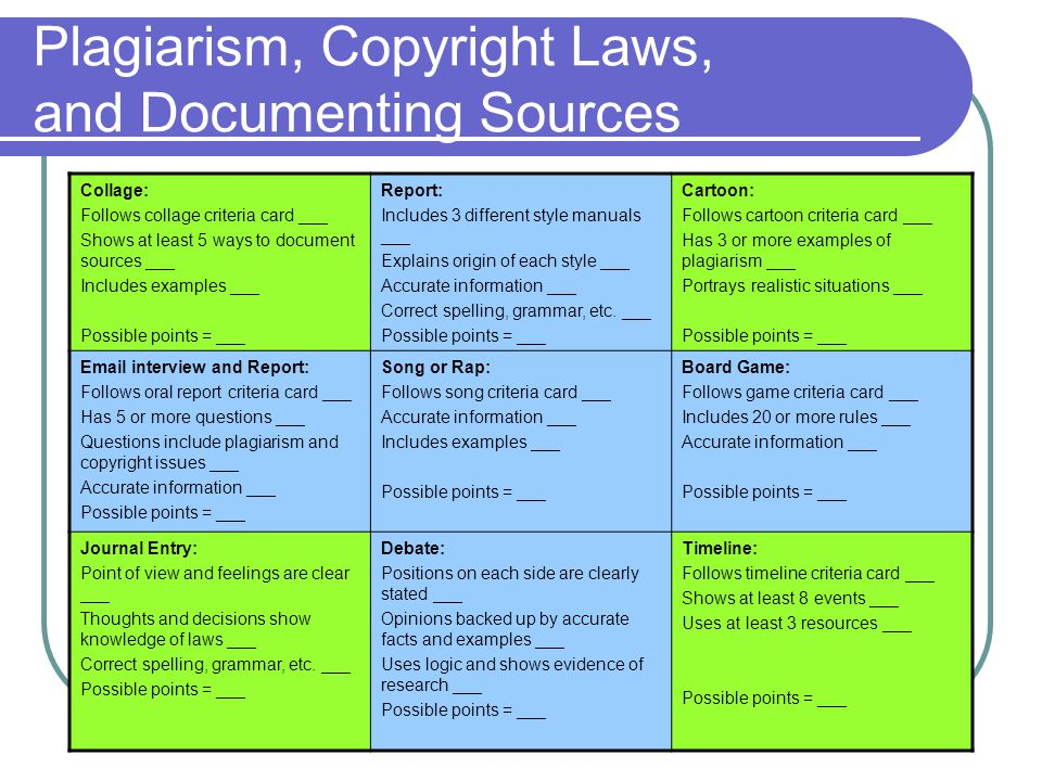 Plagiarism, Copyright Laws, and Documenting Sources