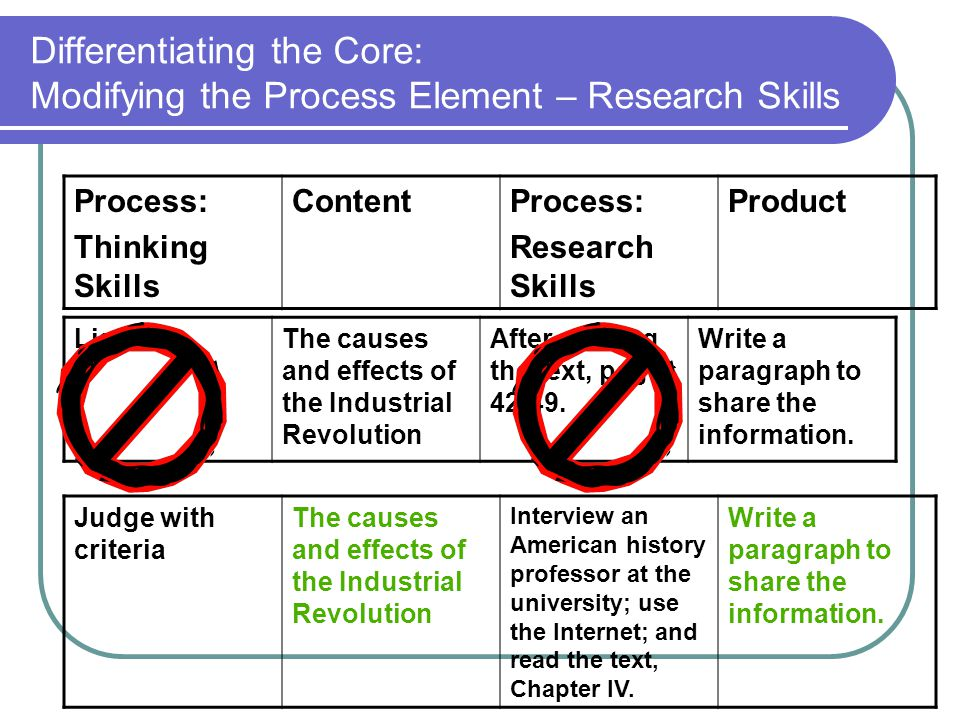 Differentiating the Core: Modifying the Process Element – Research Skills