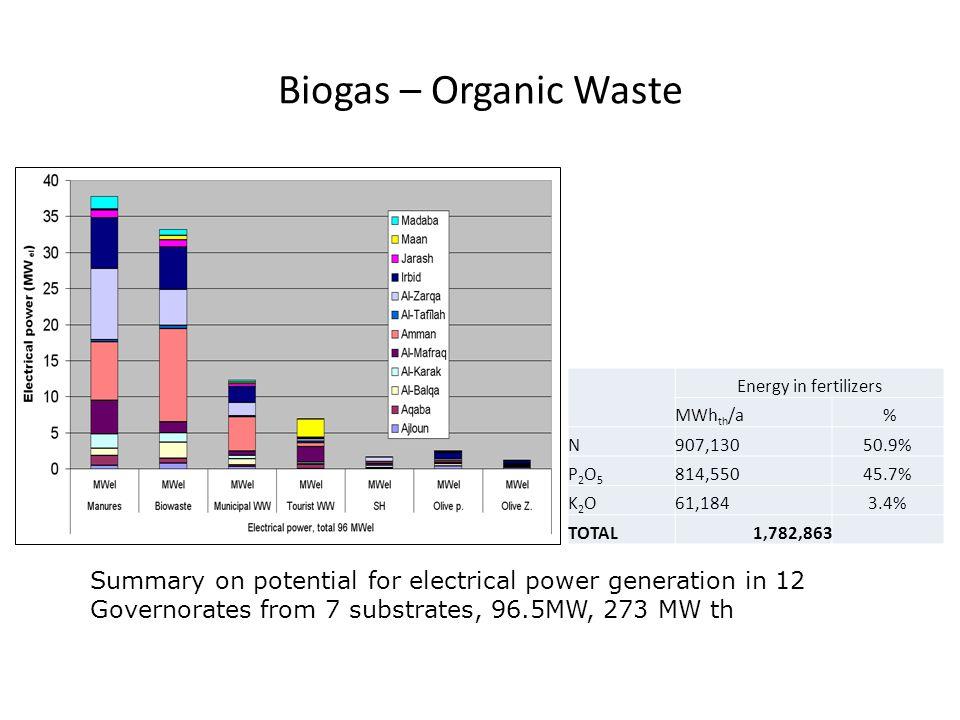 Biogas – Organic Waste Energy in fertilizers. MWhth/a. % N. 907,130. 50.9% P2O5. 814,550.