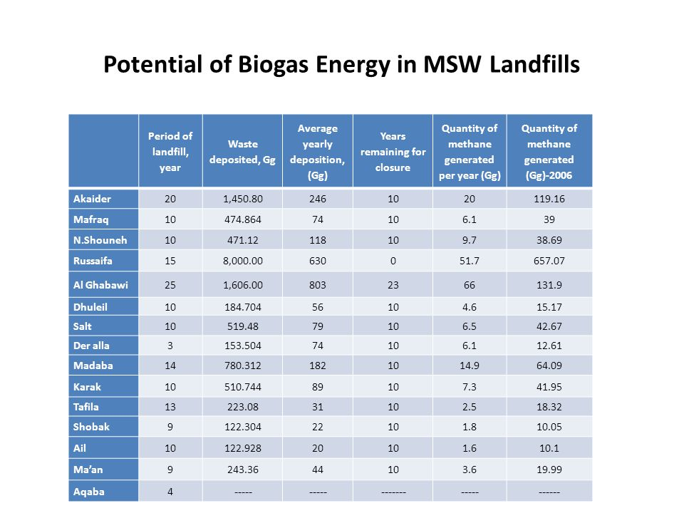 Potential of Biogas Energy in MSW Landfills