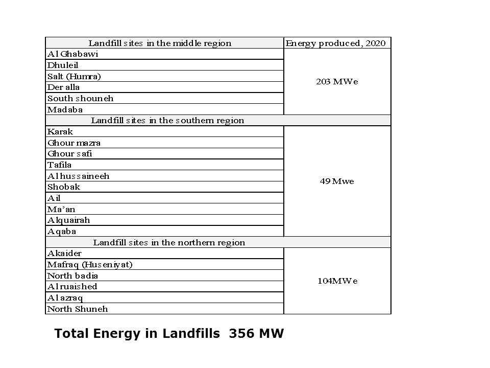 Total Energy in Landfills 356 MW