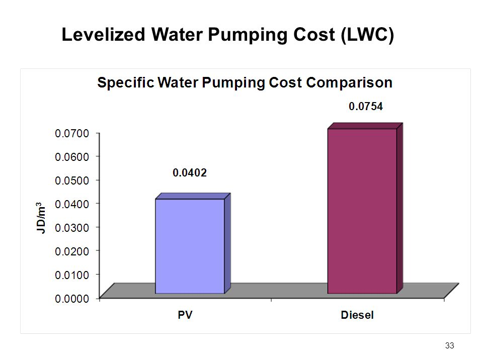 Levelized Water Pumping Cost (LWC)