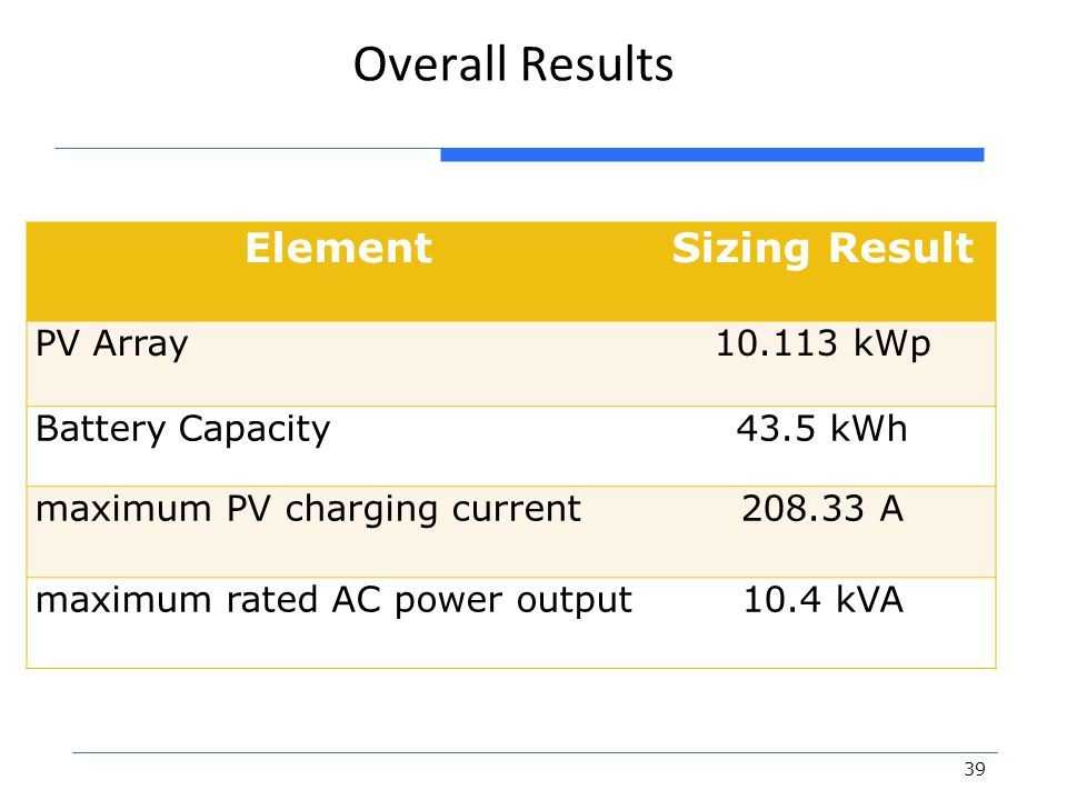 Overall Results Element Sizing Result PV Array 10.113 kWp