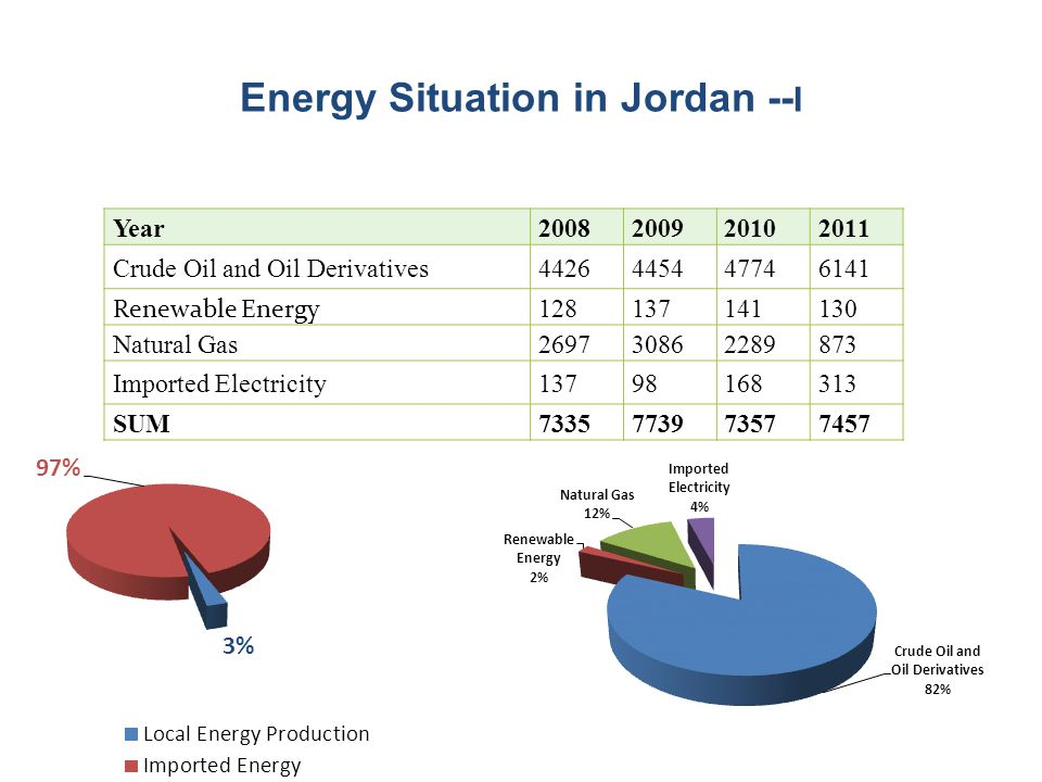 Energy Situation in Jordan --I