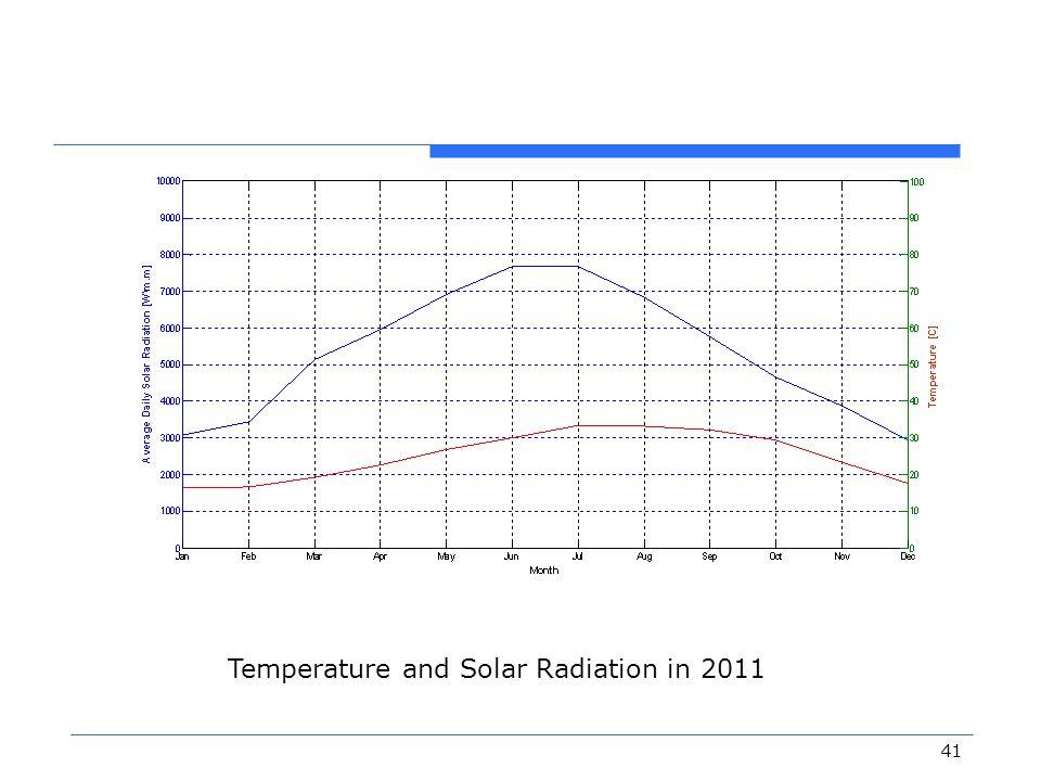 Temperature and Solar Radiation in 2011