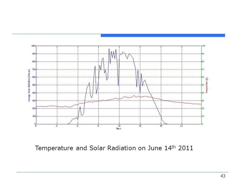 Temperature and Solar Radiation on June 14th 2011