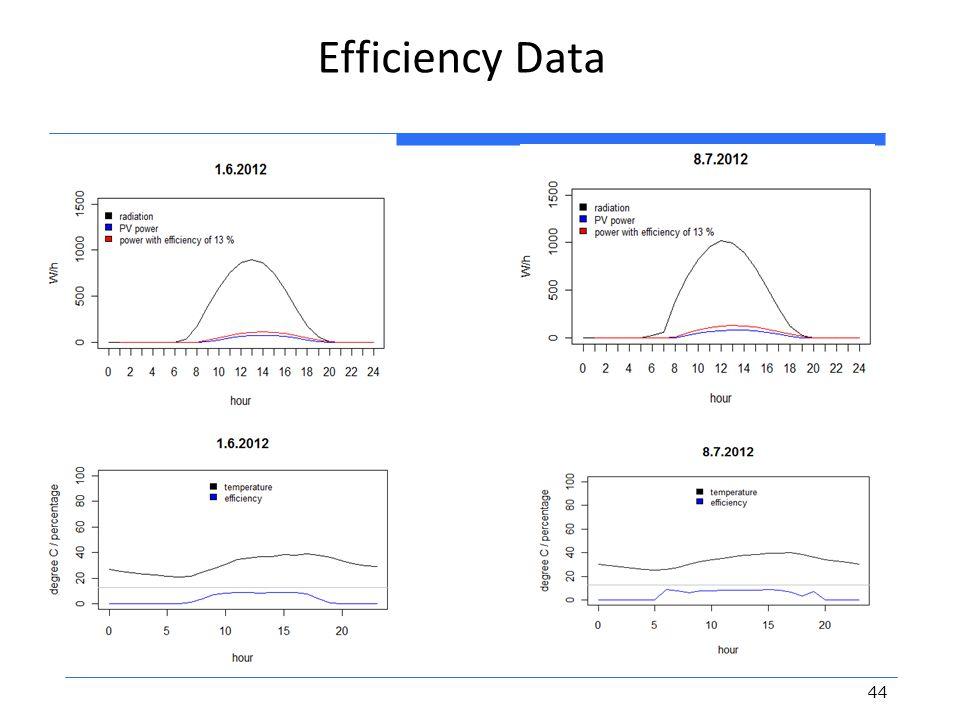 Efficiency Data