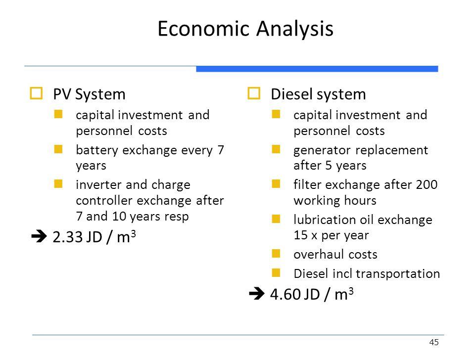 Economic Analysis PV System  2.33 JD / m3 Diesel system