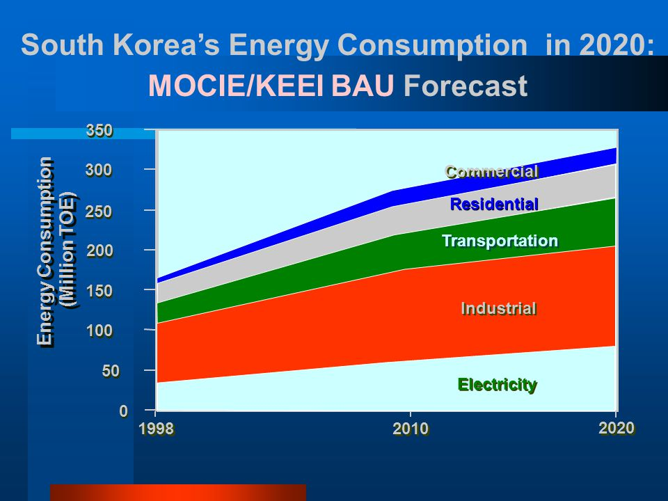 South Korea's Energy Consumption in 2020: MOCIE/KEEI BAU Forecast
