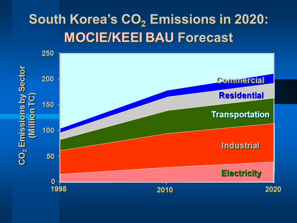 South Korea's CO2 Emissions in 2020: MOCIE/KEEI BAU Forecast