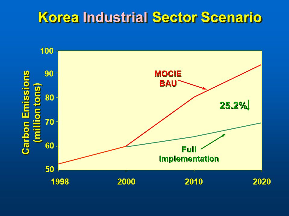 Korea Industrial Sector Scenario