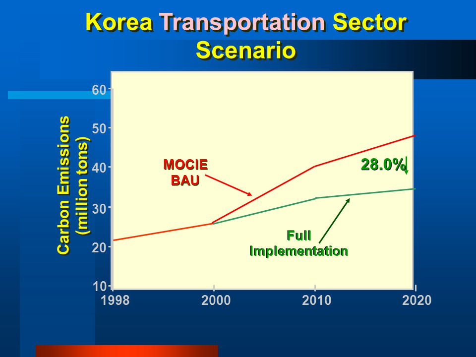 Korea Transportation Sector Scenario