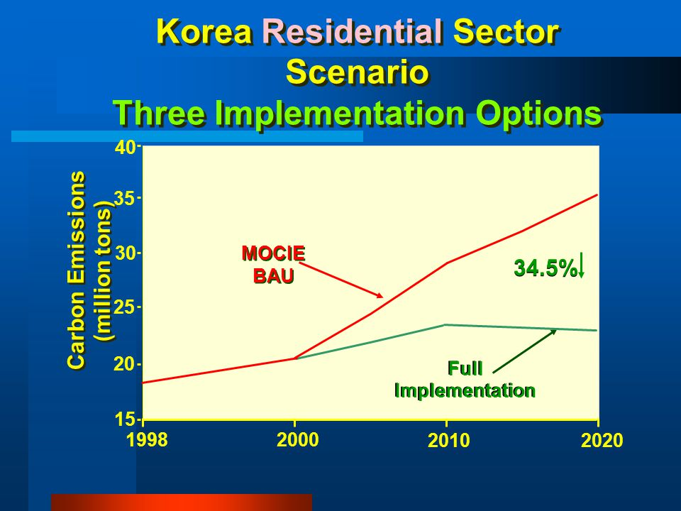 Korea Residential Sector Scenario Three Implementation Options