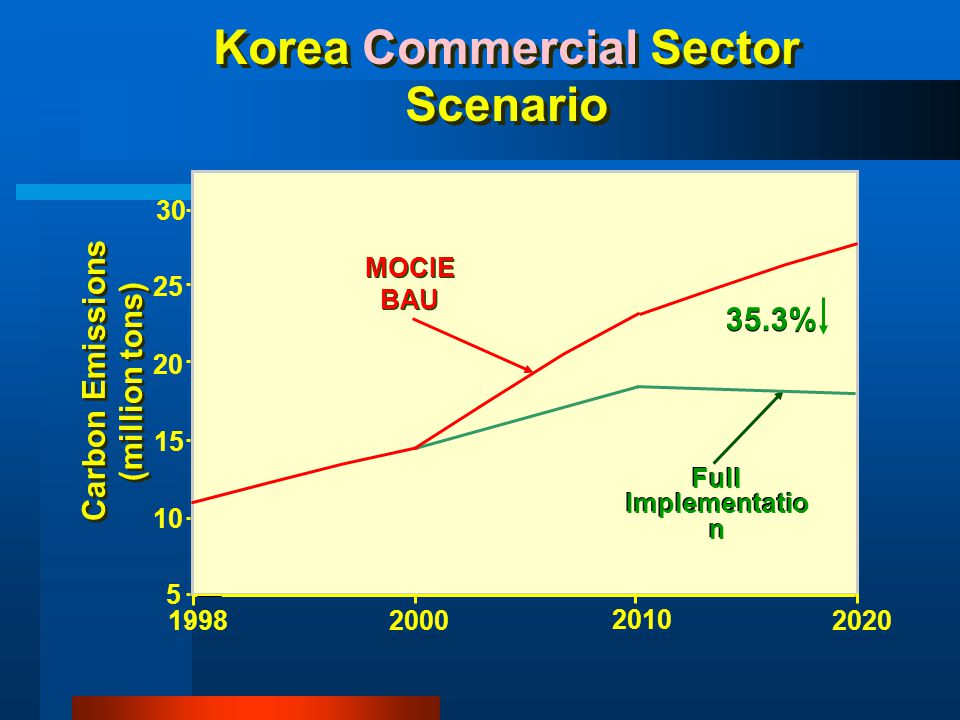 Korea Commercial Sector Scenario