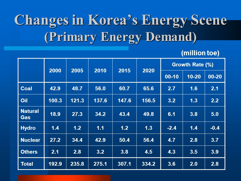 Changes in Korea's Energy Scene (Primary Energy Demand)