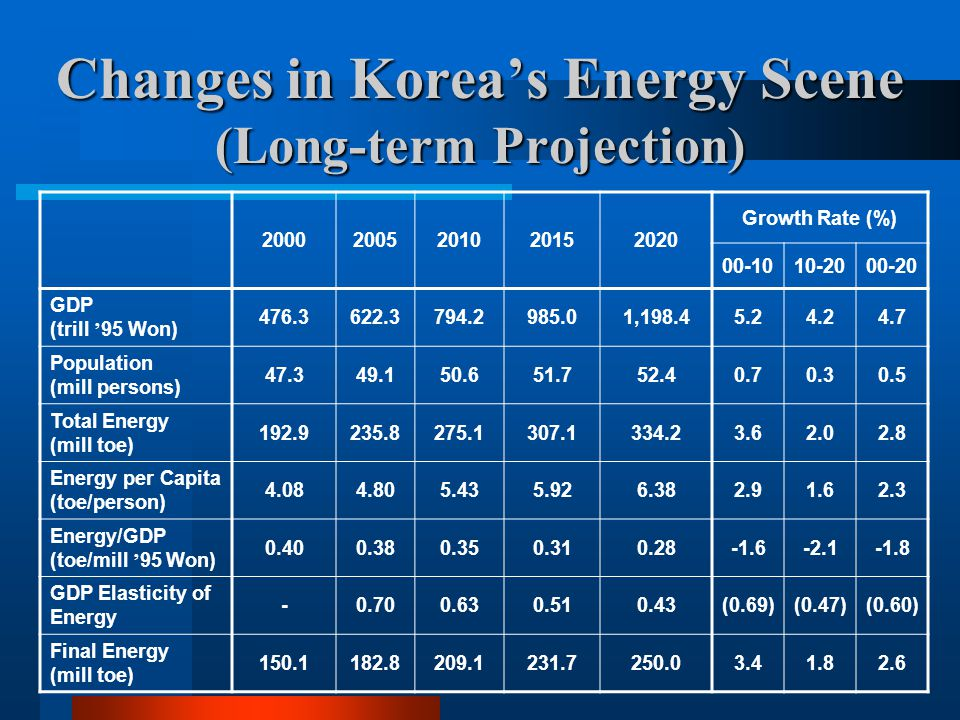 Changes in Korea's Energy Scene (Long-term Projection)