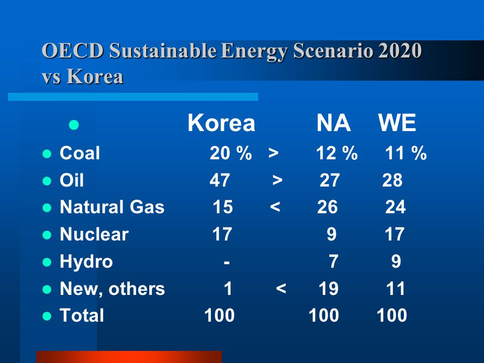 OECD Sustainable Energy Scenario 2020 vs Korea