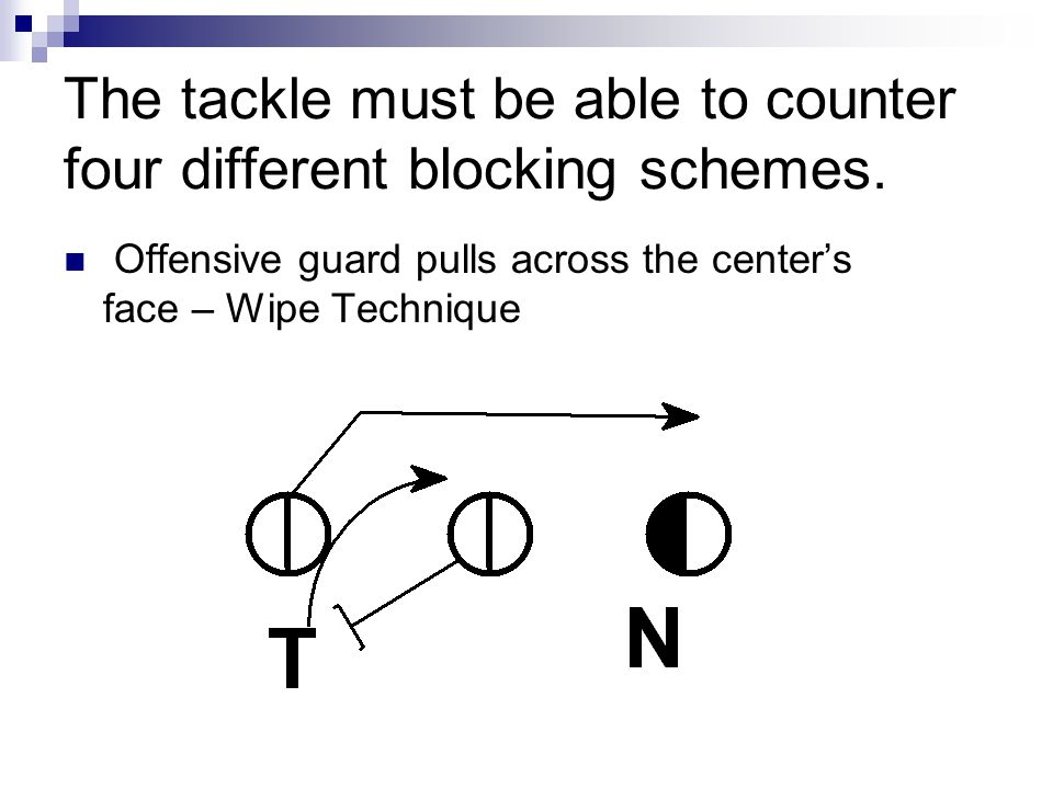 The tackle must be able to counter four different blocking schemes.