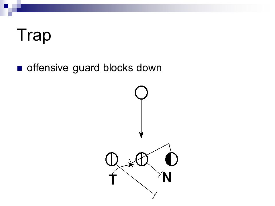 Trap offensive guard blocks down