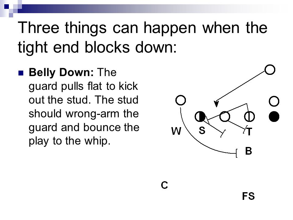 Three things can happen when the tight end blocks down: