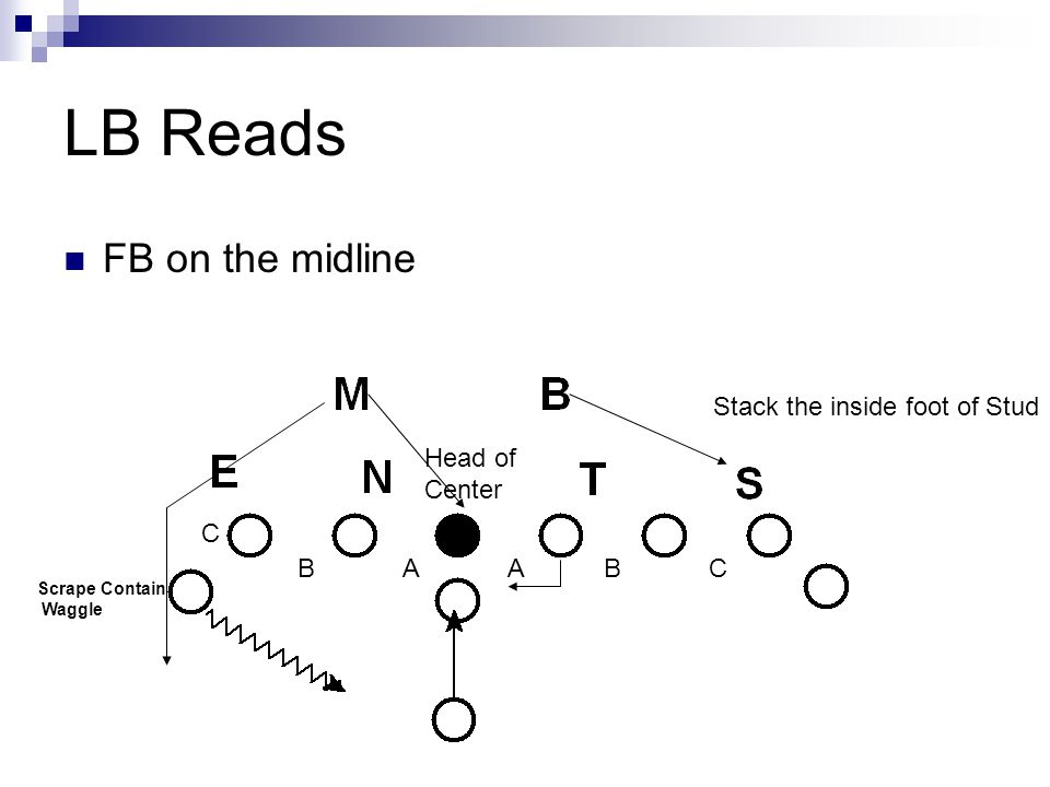 LB Reads FB on the midline Stack the inside foot of Stud