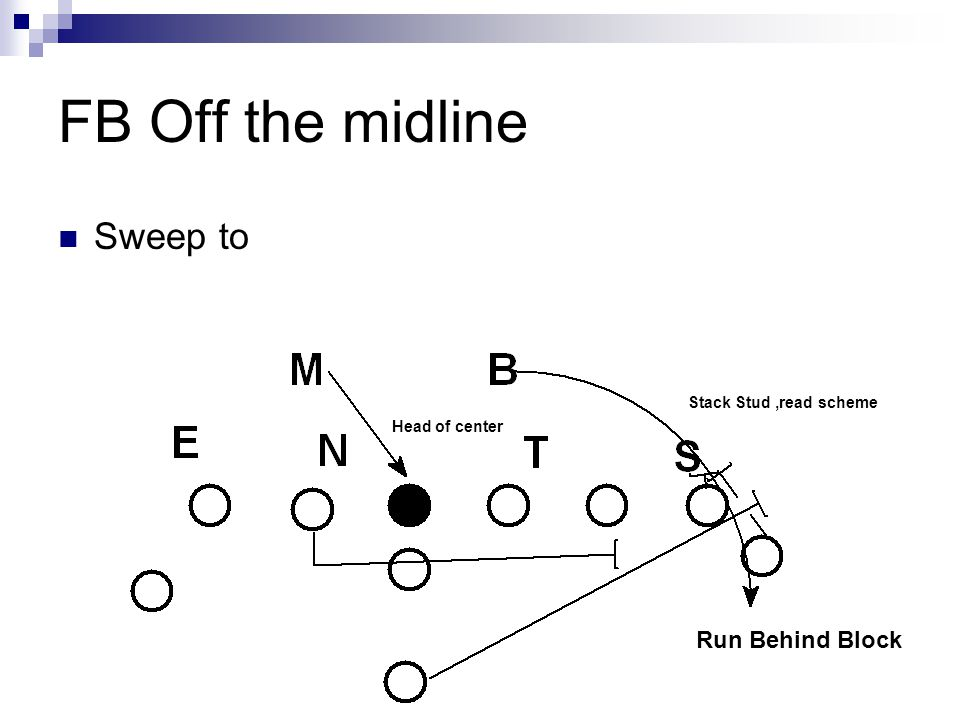 FB Off the midline Sweep to Run Behind Block Stack Stud ,read scheme