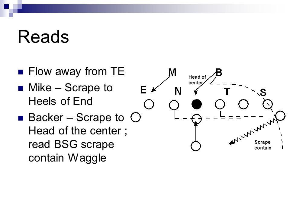 Reads Flow away from TE Mike – Scrape to Heels of End