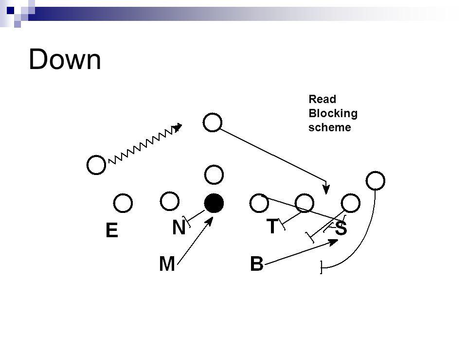 Down Read Blocking scheme