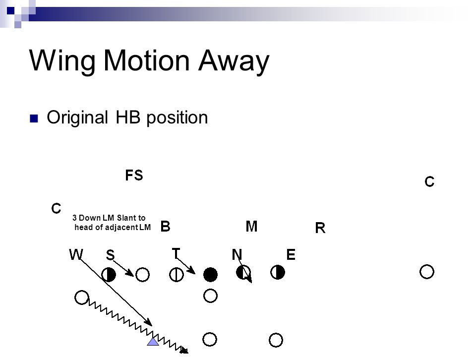 Wing Motion Away Original HB position 3 Down LM Slant to