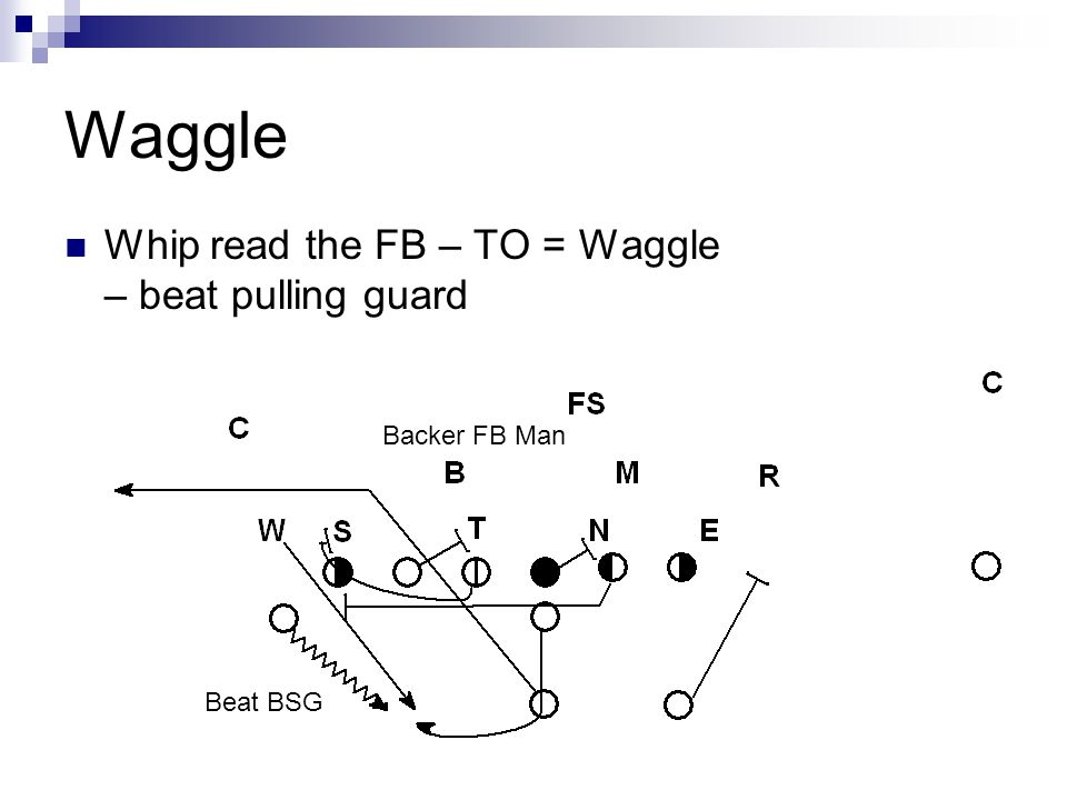 Waggle Whip read the FB – TO = Waggle – beat pulling guard