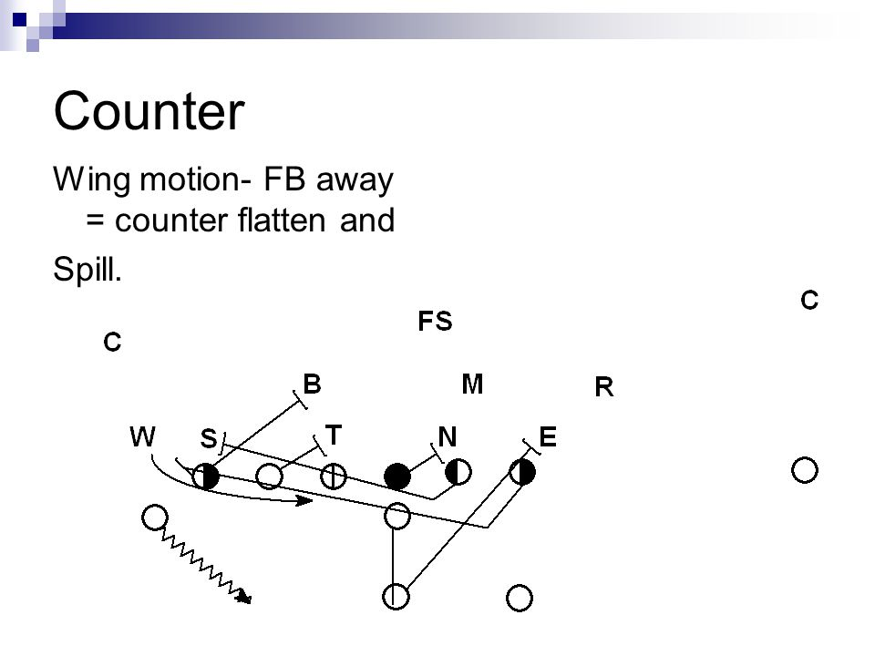 Counter Wing motion- FB away = counter flatten and Spill.