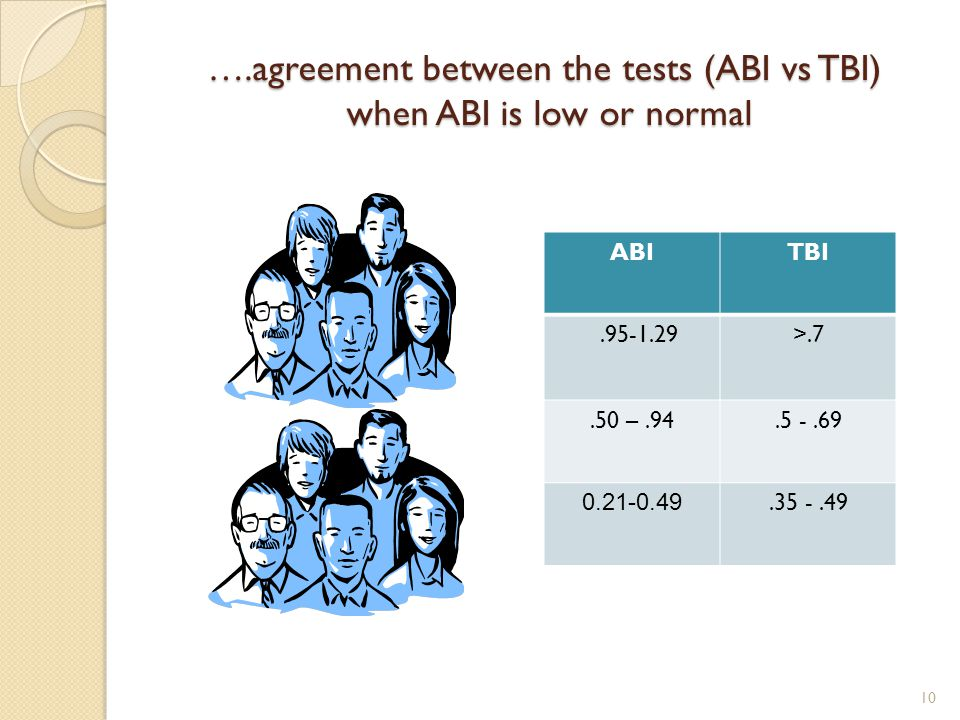 ….agreement between the tests (ABI vs TBI) when ABI is low or normal