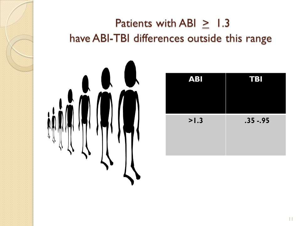 Patients with ABI > 1.3 have ABI-TBI differences outside this range