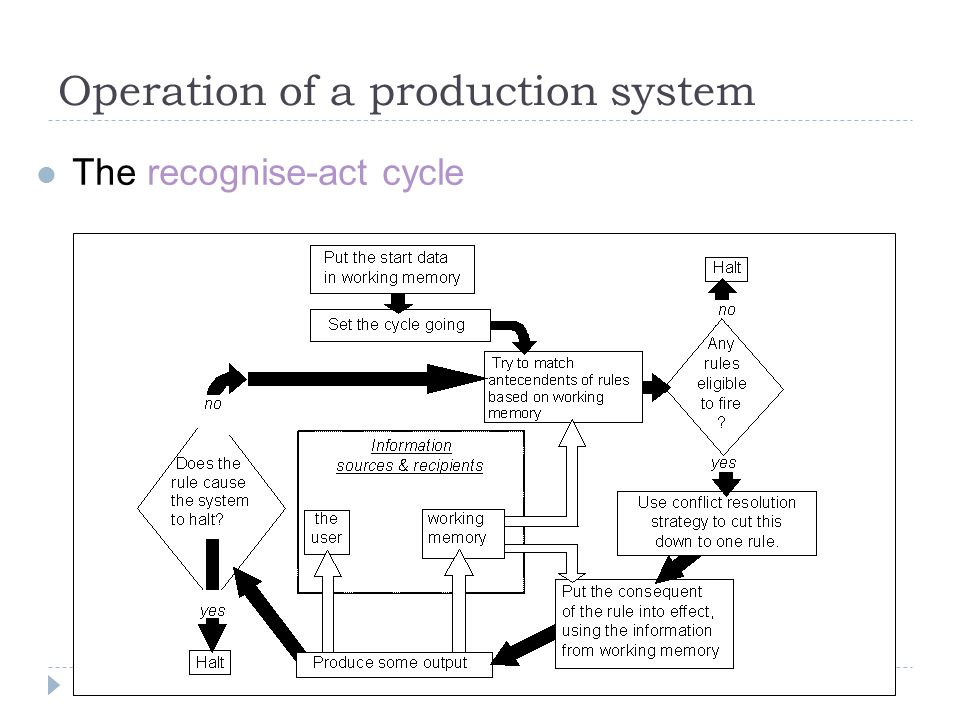 Operation of a production system