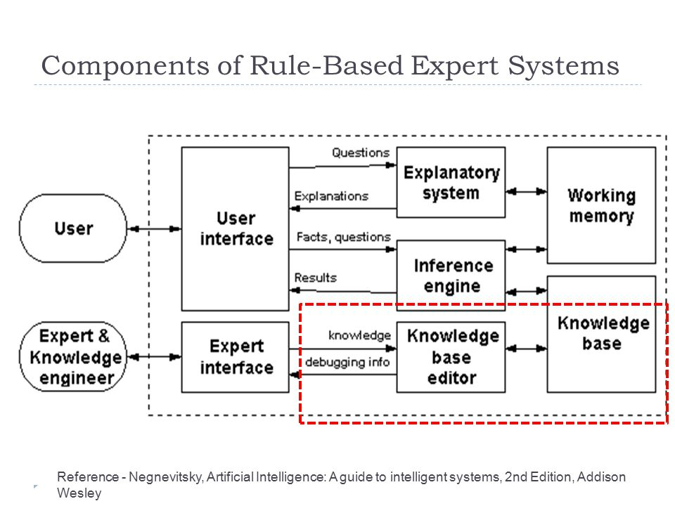 Components of Rule-Based Expert Systems