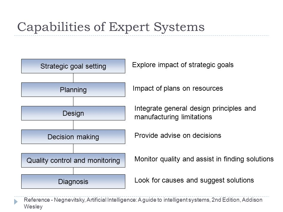 Capabilities of Expert Systems