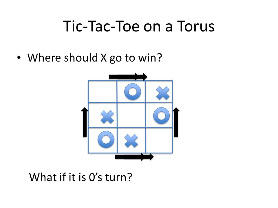 Tic-Tac-Toe on a Torus Where should X go to win