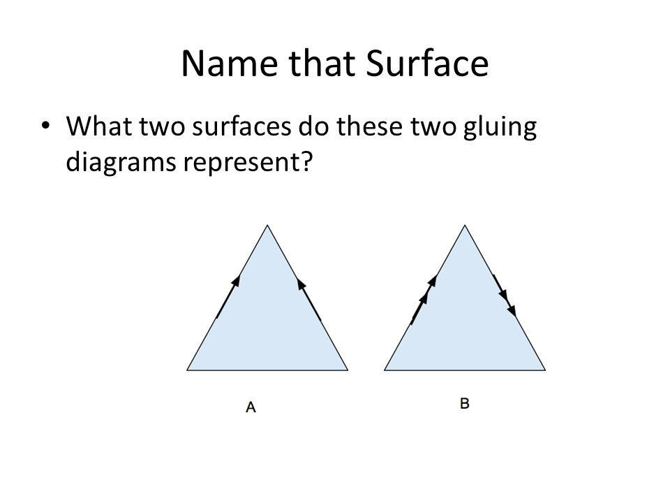 Name that Surface What two surfaces do these two gluing diagrams represent