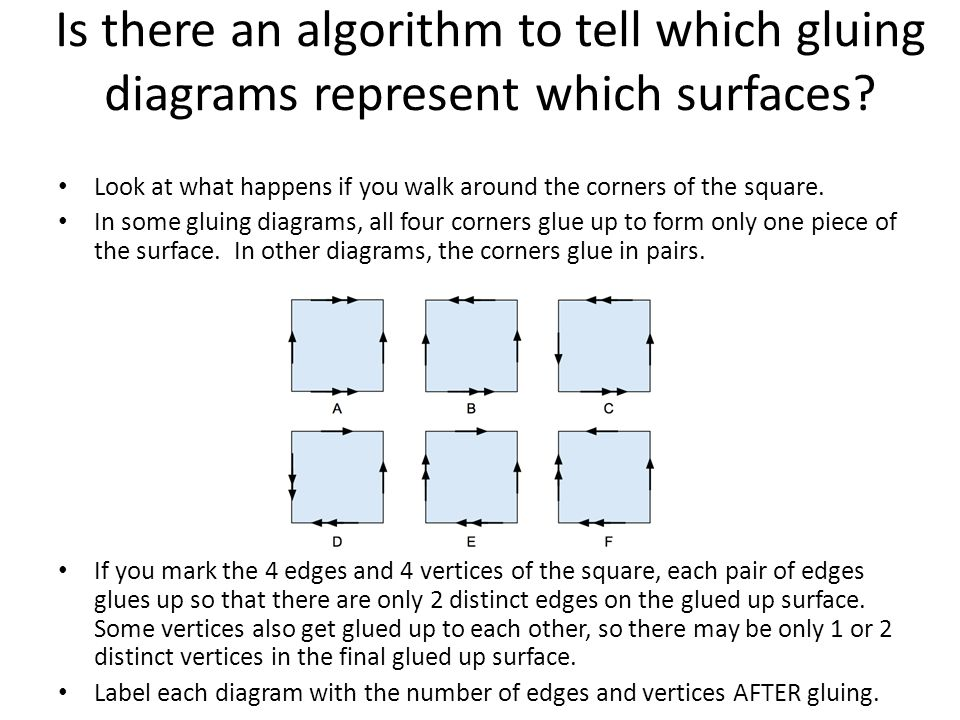 Is there an algorithm to tell which gluing diagrams represent which surfaces