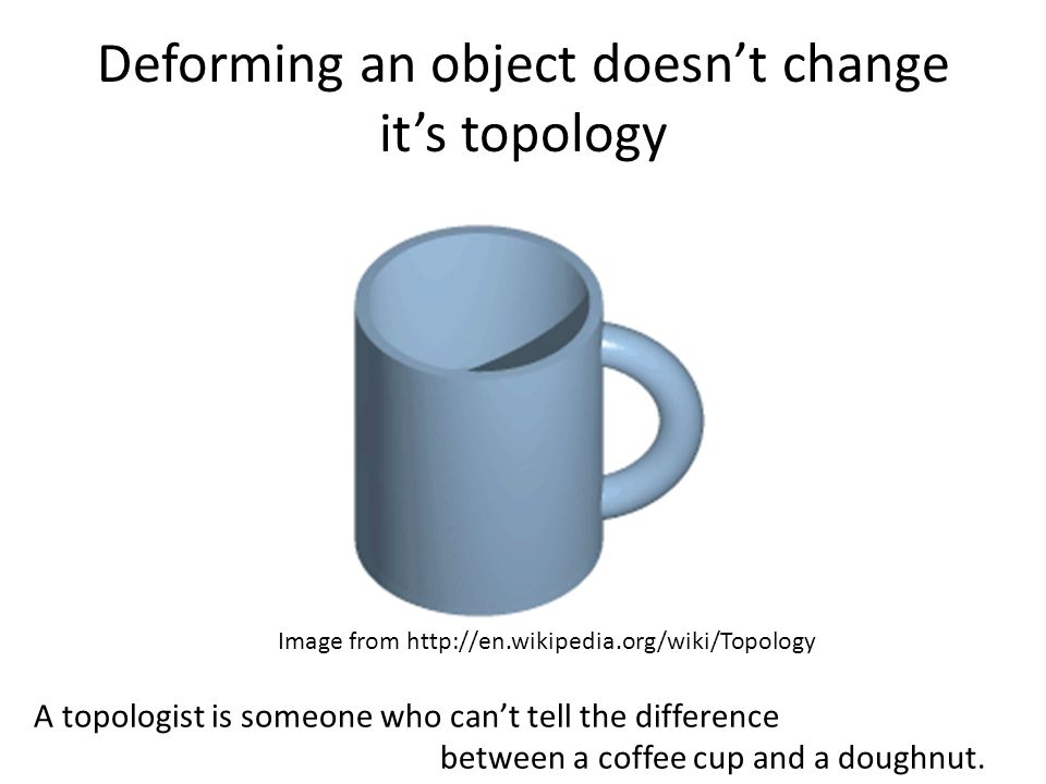 Deforming an object doesn't change it's topology