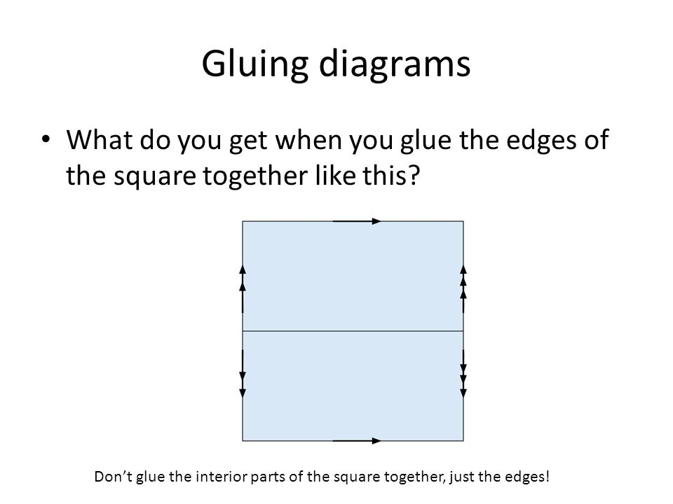 Gluing diagrams What do you get when you glue the edges of the square together like this