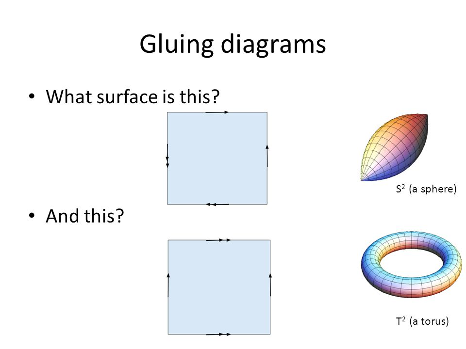 Gluing diagrams What surface is this And this S2 (a sphere)