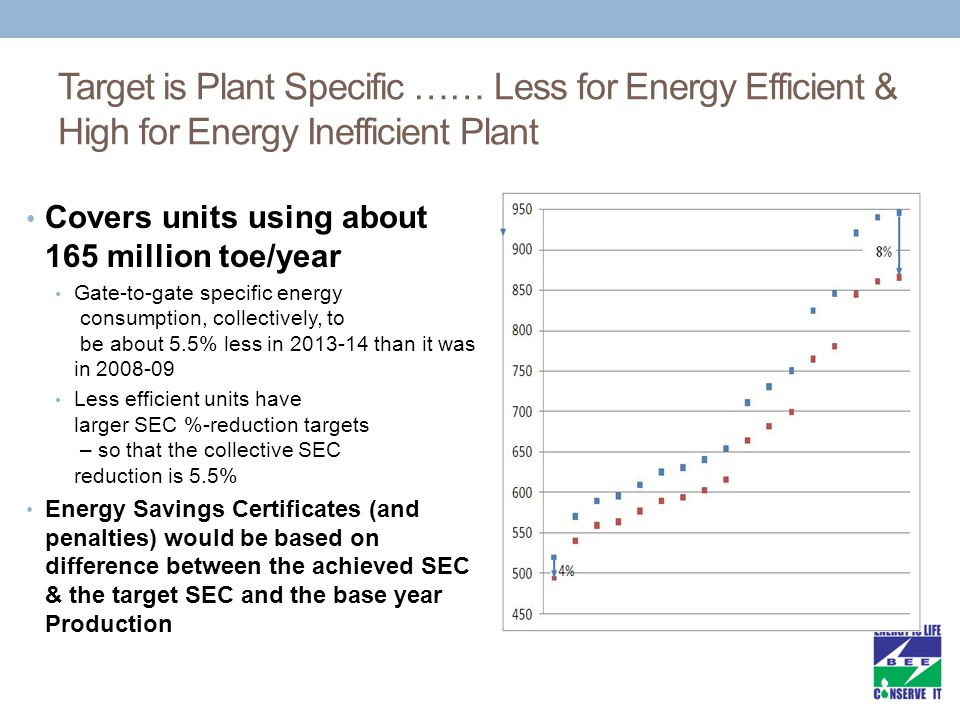 Target is Plant Specific …… Less for Energy Efficient & High for Energy Inefficient Plant