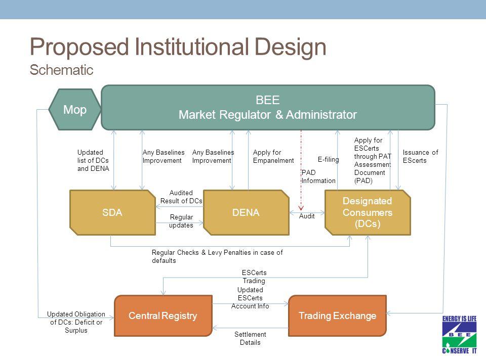 Proposed Institutional Design Schematic