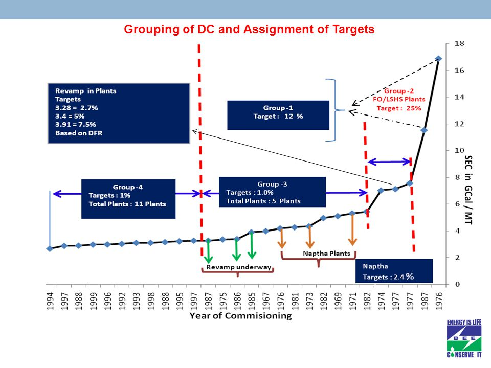Grouping of DC and Assignment of Targets