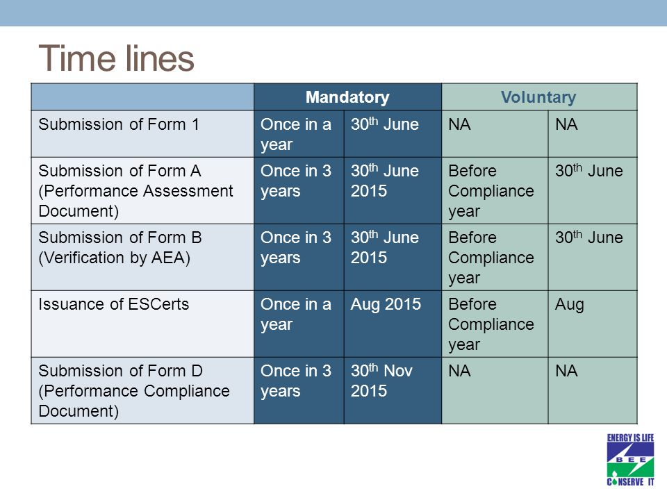 Time lines Mandatory Voluntary Submission of Form 1 Once in a year